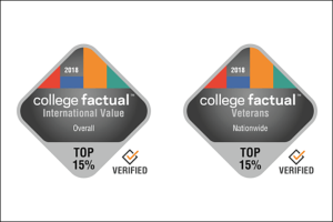 College Factual, a source of data analytics and insights on college outcomes, recently released two rankings that included Appalachian State University as a top school for specific types of students.